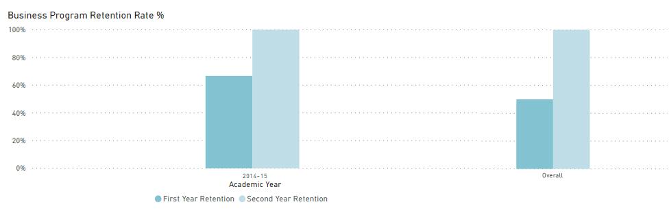business program retention rate statistics