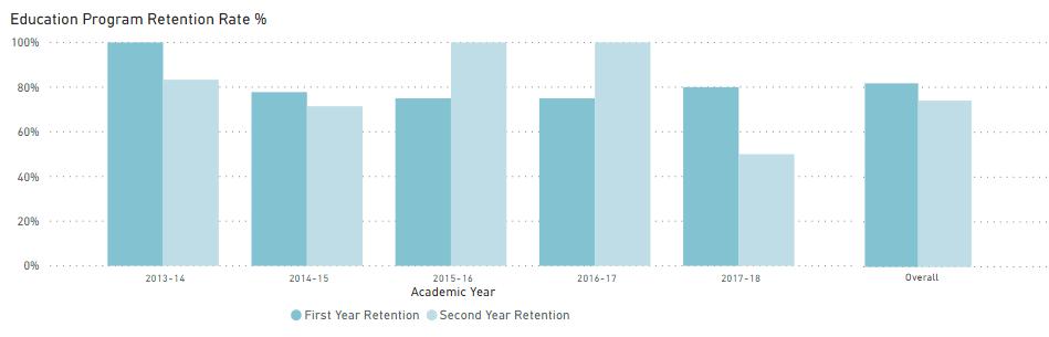 education program retention rate statistics