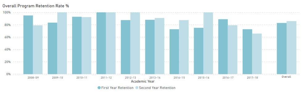 overall program retention rate statistics