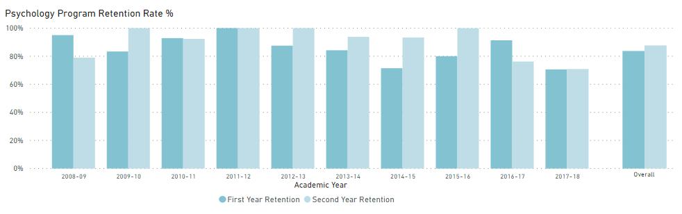 psychology program retention rate statistics
